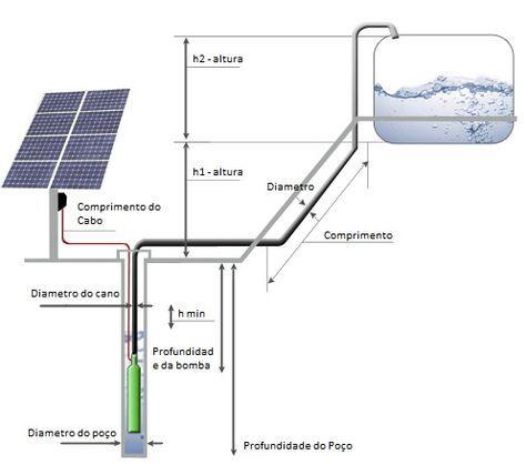 sistema de bombeamento de água solar