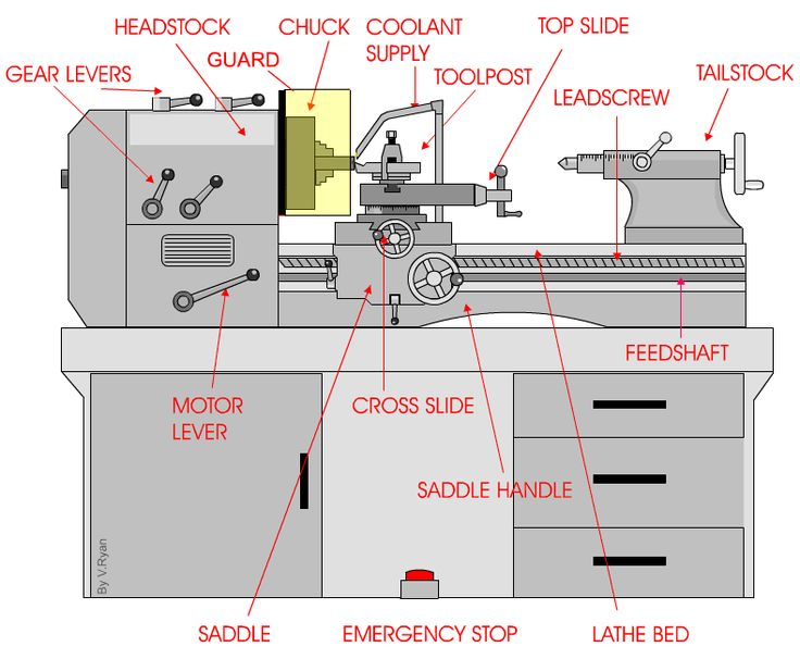 Image result for lathe safety | Center lathe, Lathe