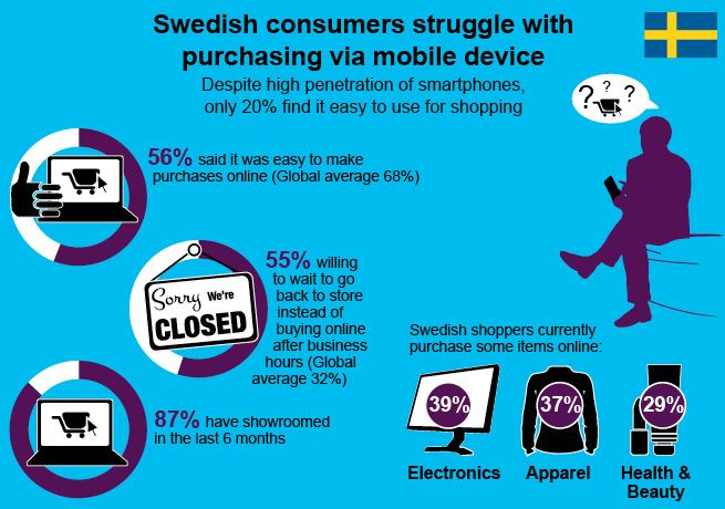 Swedish consumers struggle purchasing via mobile devices vs. global averages http://www.accenture.com/Microsites/retail-research/Pages/geographic-findings.aspx?p=6=prod_fy13q1twt_10000217=smc_0413=1