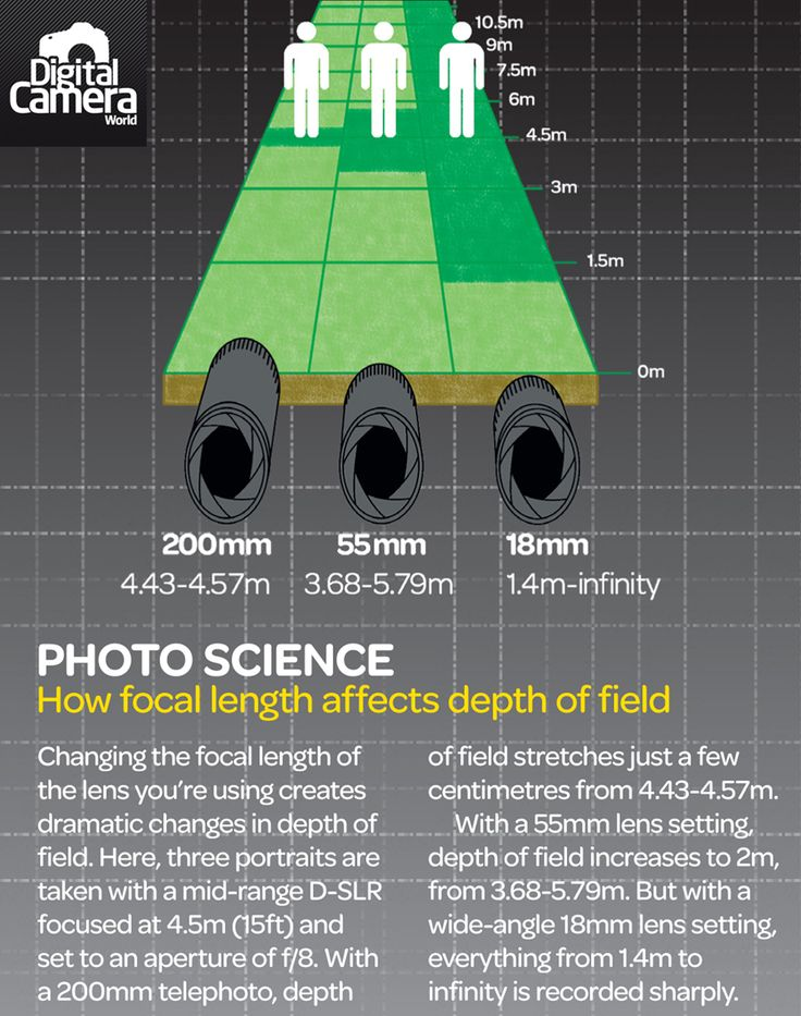 Deep Depth of Field vs Shallow: 10 common questions and answers