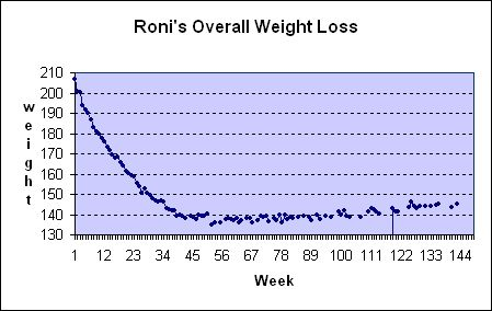 Best 7 We Support Our Communityplease join us! images on - weight loss chart template