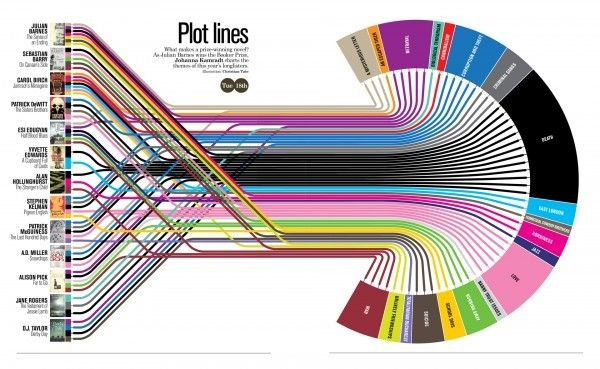 Mapping Popular Story Plot Lines: Info Graphic, Prize Winning Novel, Data Visualization, Plot Lines, Writing, Booker Prize, Infographics, Plotlines