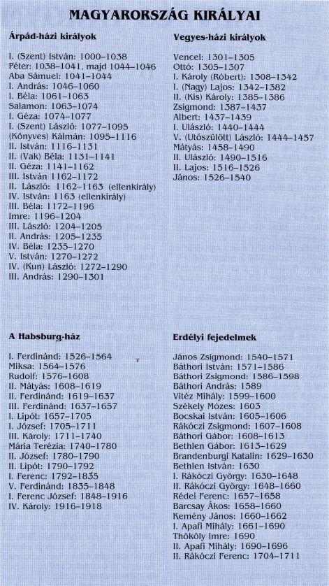 MAGYAR URALKODÓK IDŐRENDJE ÉS ARCKÉPCSARNOKA, A MAGYAR TÖRTÉNELEM IDŐRENDJE - A magyar királyok uralkodási rendje, a magyar történelem időrendje, erdélyi fejedelmek. - Keresd:Lehoczky József:MAGYAR LOVAGKÖNYV, A FEUDALIZMUS KÉZIKÖNYVE!