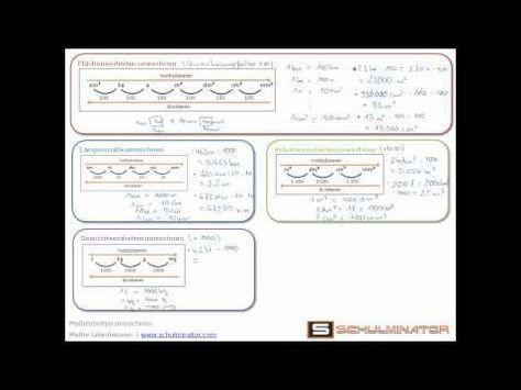 Maßeinheiten umrechnen: Längenmaße, Gewichtseinheiten, Flächeneinheiten, Volumeneinheiten | Schulminator