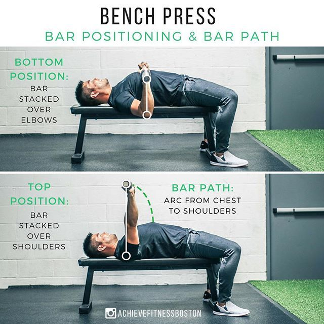 Bench Press Bar Positioning And Bar Path What S Up Achievers Jasonlpak Here And Today We Ve Got A Litt Bench Press Bench Press Workout Upper Body Workout