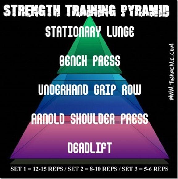strength pyramid #fitfluential: Training Pyramid, Strength Training, Body Workout, Strength Pyramid, Strength Workout, Pyramid 12 15, Exercise Workout, Pyramid Workout, Workout Exercises