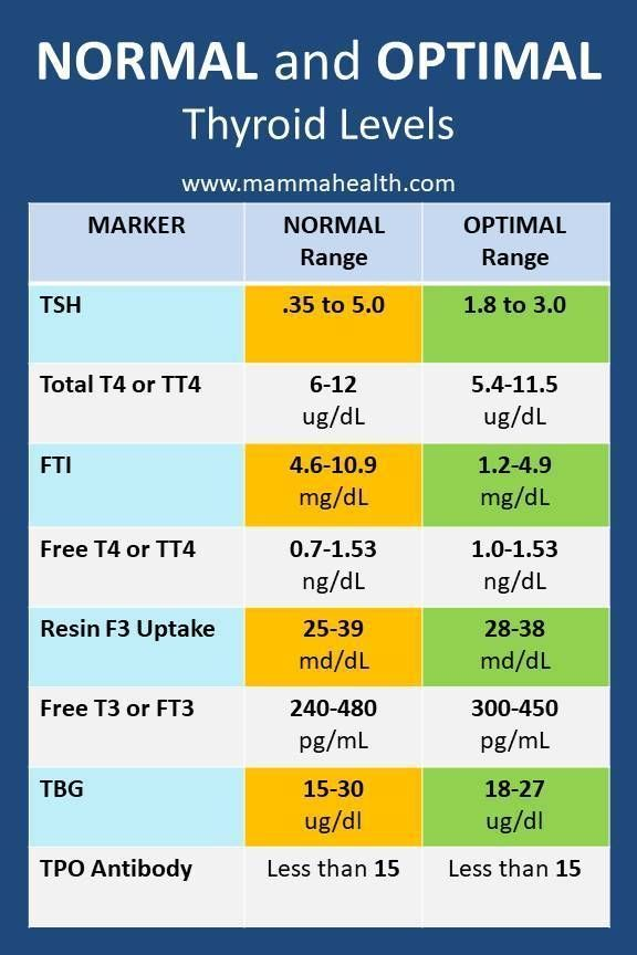 There Is A Difference Between Normal And Optimal -5162