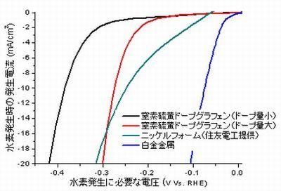 水素をエネルギー源に利用する取り組みが急速に拡大する中で、重要な課題の1つが水素の製造コストを低下させることにある。水を効率よく電気分解できれば、CO2フリーの水素を安く大量に製造することが可能になる。3次元構造の炭素シートを使った水素製造法の研究開発が進んできた。