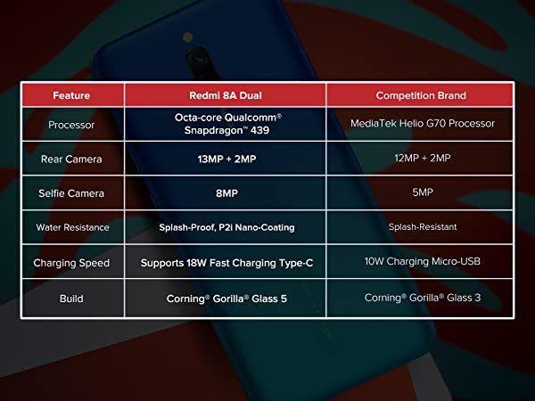 Redmi 8a Dual Sea Blue 3gb Ram 32gb Storage Dual Cameras 5 000 Mah Battery Amazon In Electronics Hotspot Wifi Gorilla Glass Ram