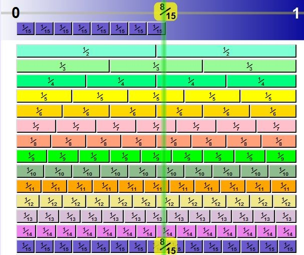 Fraction Number Line- this is a COMPLETELY interactive fraction number line!!! :)