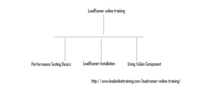 LoadRunner online training | Online LoadRunner Training in usa, uk, Canada, Malaysia, Australia, India, Singapore.  http://www.leadonlinetraining.com/loadrunner-online-training/