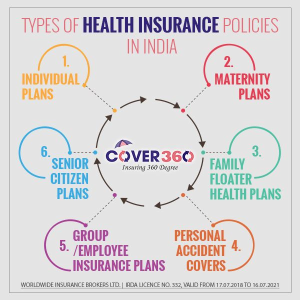 Types Of Healthinsurance Policies In India 1 Individual Plans 2 Maternity Plans 3 Family Floater Hea Health Insurance Policies Health Insurance Health Plan