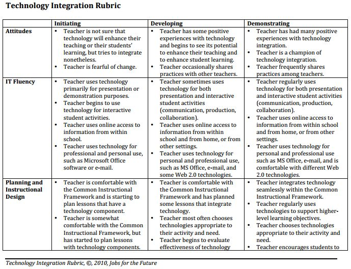 Another Awesome Technology Integration Rubric for Teachers ~ Educational Technology and Mobile Learning