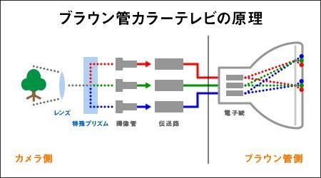 ブラウン管カラーテレビの原理