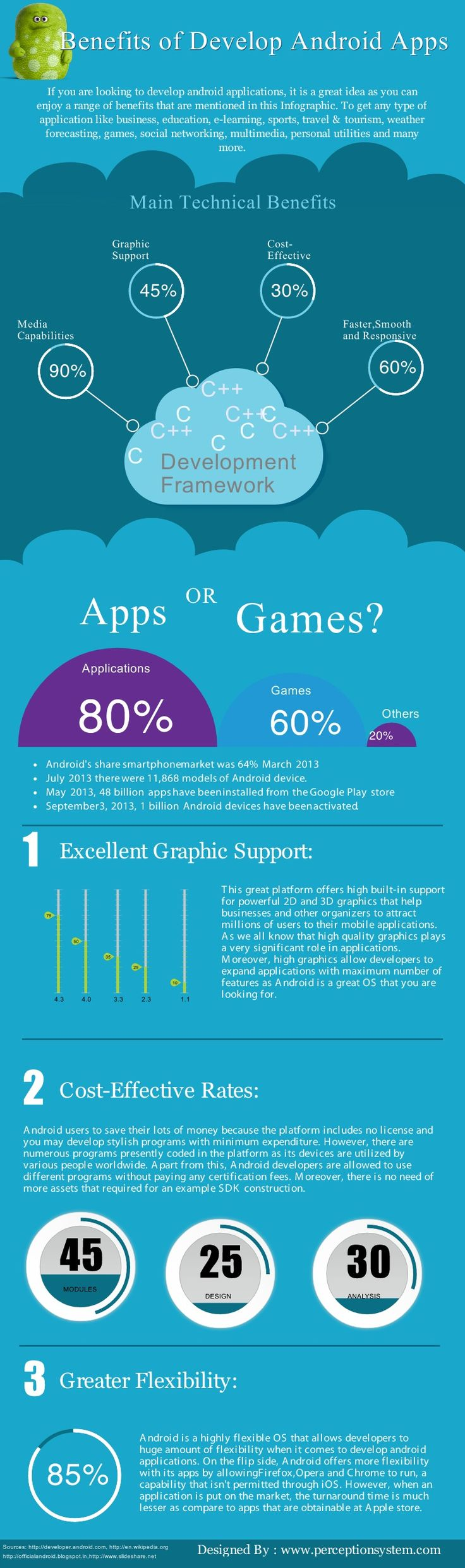 #INFOgraphic > Android Framework Benefits: With this graphic, guys from Perception System present their views regarding the major benefits for app developers who are working on Android development framework.  > http://infographicsmania.com/android-framework-benefits/?utm_source=Pinterest&utm_medium=INFOGRAPHICSMANIA&utm_campaign=SNAP