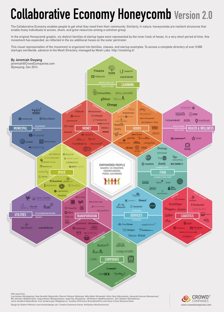 The Version 2 Of the Collaborative Economy now shows all 12 industries undergoing disruption. My favourite being Learning, right there at the top. Thanks Jeremiah and team