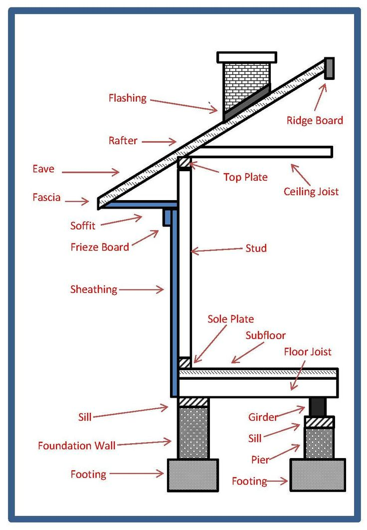 Basic home construction terms contruction pinterest for Building terms with pictures