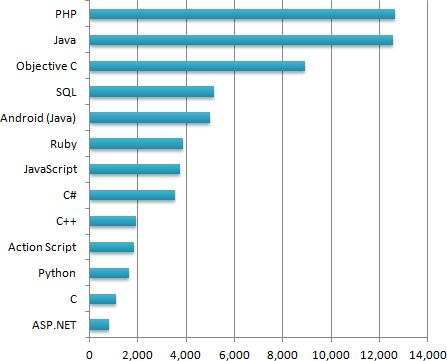 What's the Best Programming Language to Learn in 2015 ...