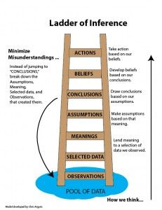 Ladder of Inference to Minimize Misunderstandings  | rePinned by CamerinRoss.com