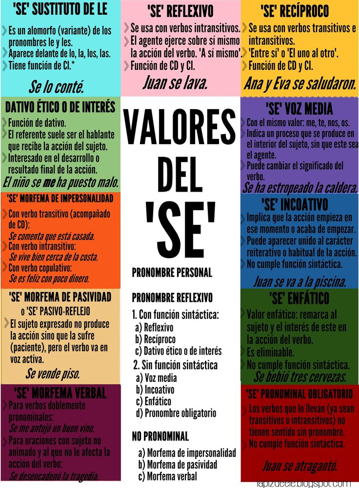 Spanish grammar infographics - Repin this post for later! Infografías para la clase de ELE. Valores del SE.