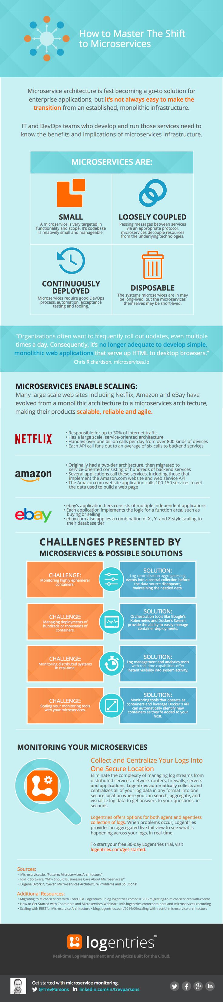 Infographic: Mastering the Shift to Microservices