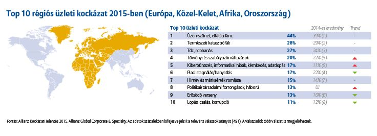 Top 10 üzleti régiós kockázat 2015-ben