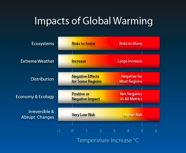 negative effects global warming At its simplest, climate change (you may have also heard it called global warming or climate disruption) is a phenomenon in which weather patterns and temperatures are changing rapidly and unpredictably, and on a global scale.