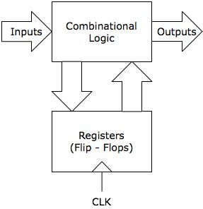 Ingenuity_Dias: Micro-controllers - FSM - Finite State Machine-Dig...-Used to create logic circuits with memory (i.e. they remember what happened previously) Uses components called flip-flops Flip-flop holds a value and only changes on a given clock signal (rising edge, falling edge)