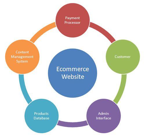 free ecommerce website