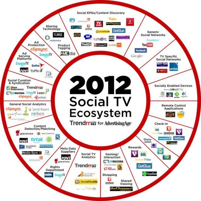 Startup infographic : A Snapshot of the Exploding Social-TV Ecosystem