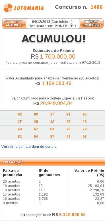Resultado da Lotomania 1406 – 04/12/2013