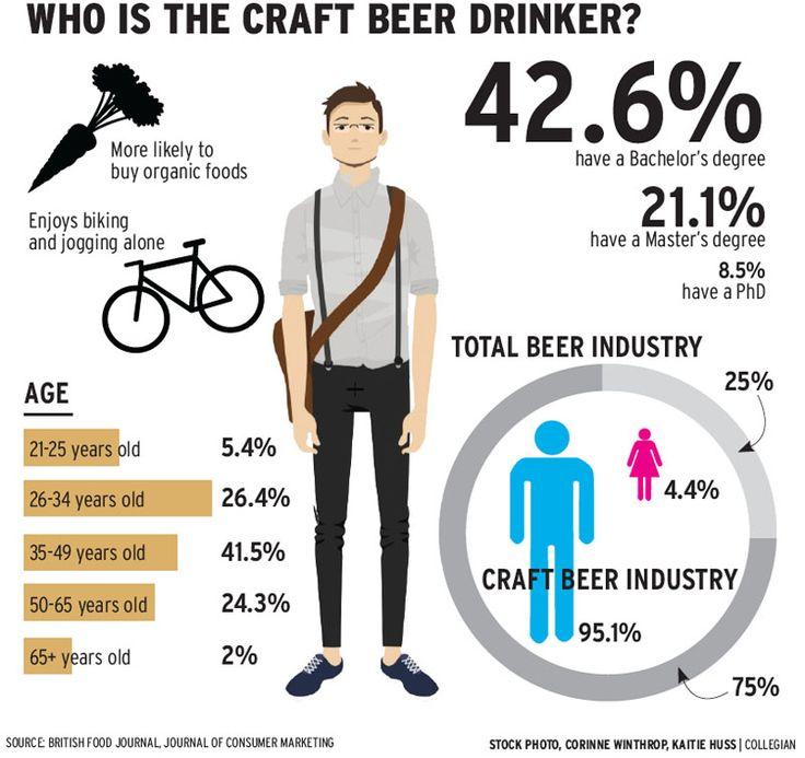 who is craft beer drinker? #brewery #beer #drinker