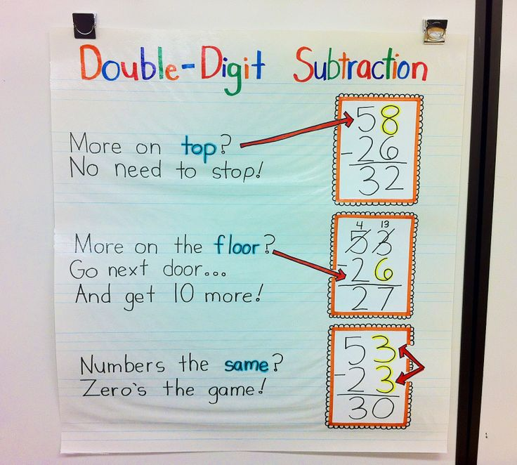 Anchor chart for double digit subtraction via: http://theteacherwife.blogspot.com/2012/04/double-digit-math-packet-triple-digit.html