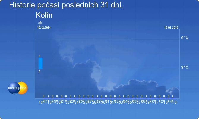 Počasí - Moje Říčansko