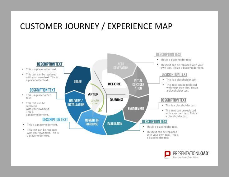 customer journey experience map customer care powerpoint template pinterest customer. Black Bedroom Furniture Sets. Home Design Ideas