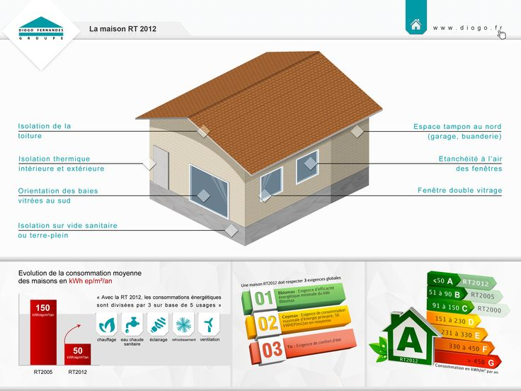 22 best images about maisons du groupe diogo fernandes on for Application rt 2012 maison individuelle