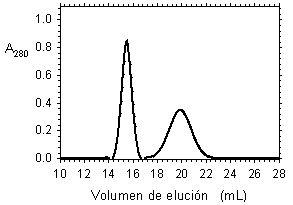 Cromatografía - Problemas
