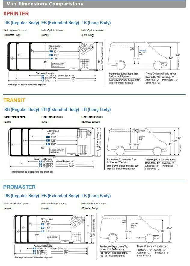 Pin By Nicole Fares Dubetsky On Vantastic Life Camper Van Conversion Diy Ford Transit Camper Conversion Van Conversion Plans