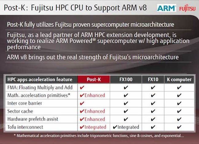 ARMv8 64-bit Processors To Replace Intel Xeon and SPARC64 Processors in Some Supercomputers | CNXSoft - Embedded Systems News