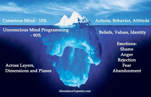 Understand the iceberg theory