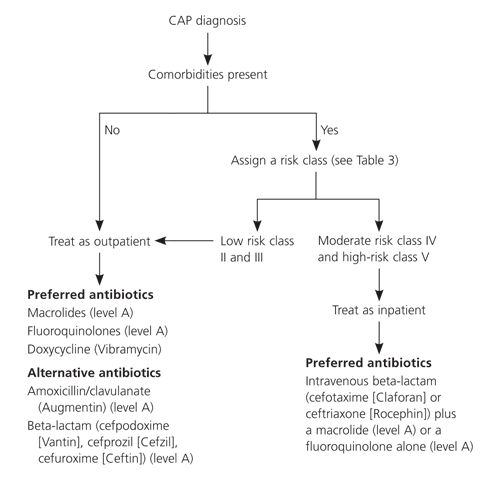 CAP Pneumonia diagnosis and treatment