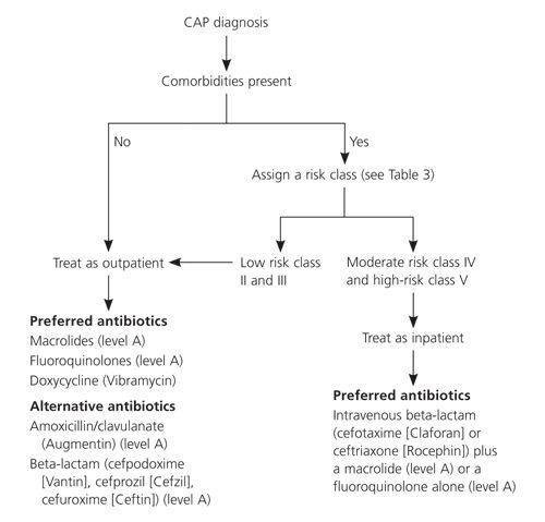 CAP Pneumonia diagnosis and treatment