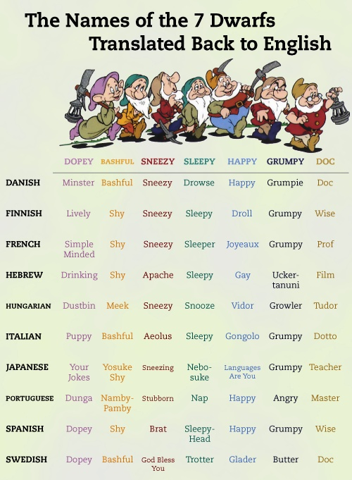 Names of the Seven Dwarfs translated back to English! Some of these are crazy, I mean the Swedish call Grumpy- Butter?
