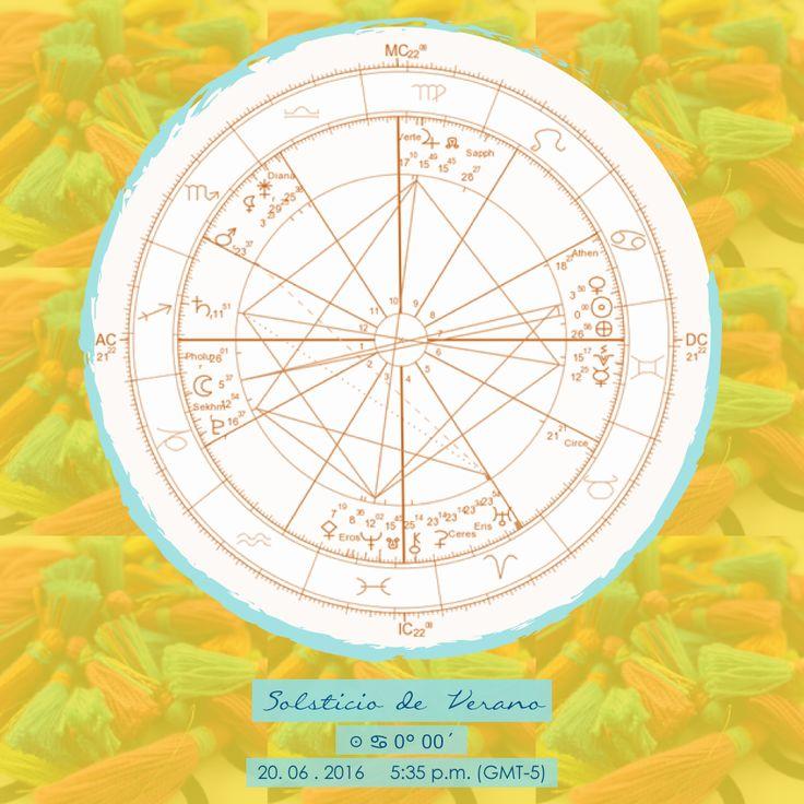Solsticio de Verano ☉ ♋ 0° 00´ 20. 06 . 2016     5:35 p.m. (GMT-5)