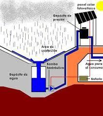 Resultado de imagen para colector de agua de lluvia
