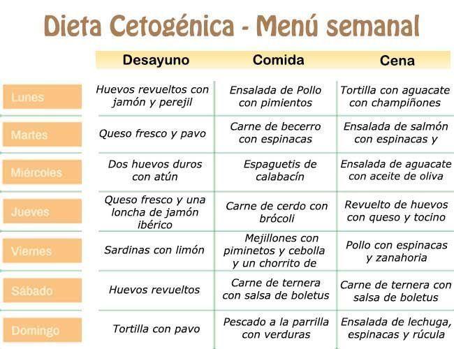 Dieta Cetogénica Menú Semanal Fitnessmenu Keto Diet Keto Menu Best Keto Diet