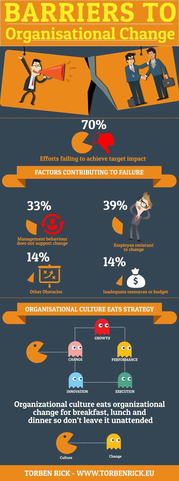 Infographic - Barriers to organizational change  An MBA can always help to get your dream job, or we can help you get that dream job right away. http://recruitingforgood.com/