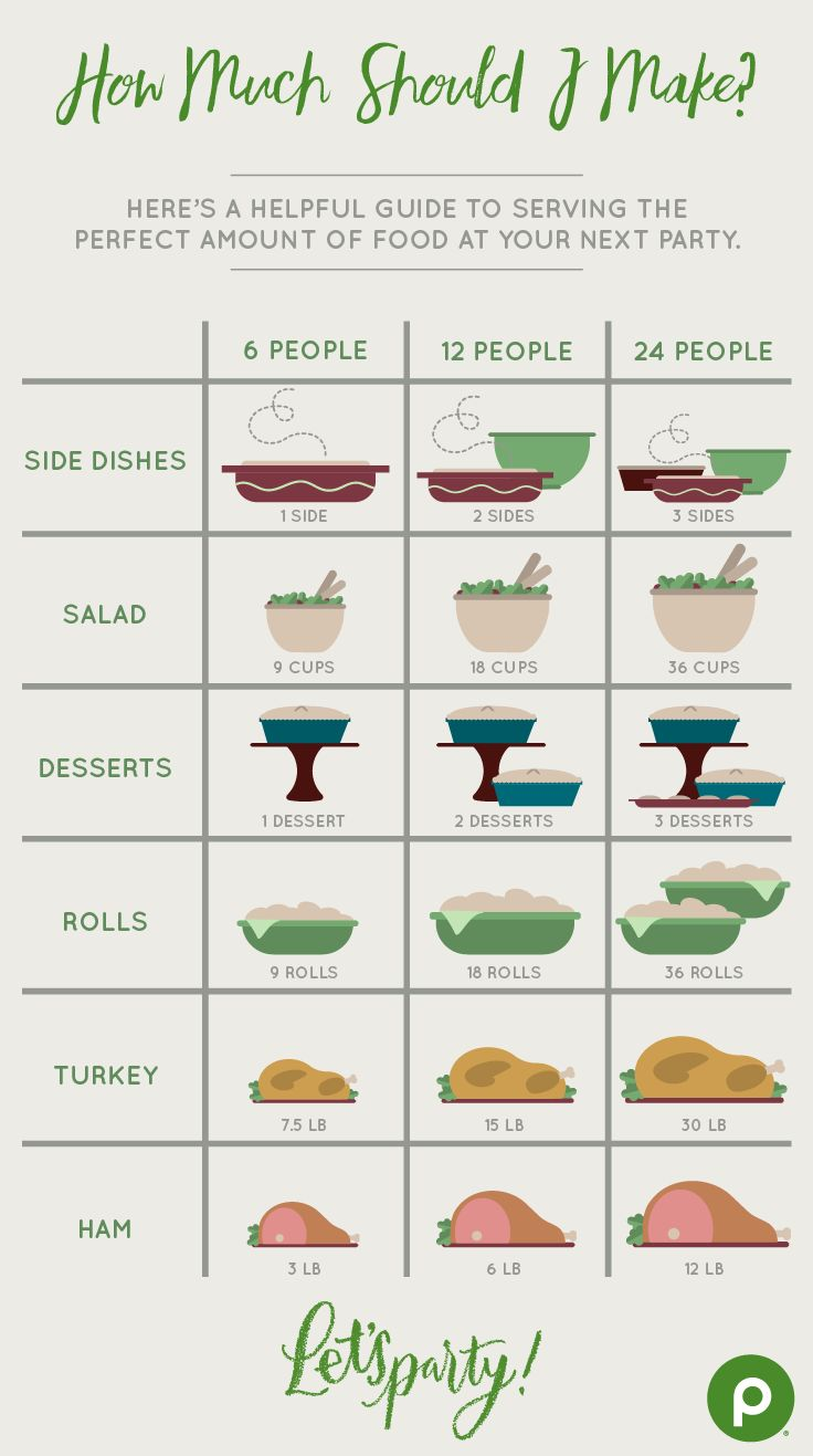 No matter how large or small your holiday, Christmas, or New Year's Eve celebrations are, you'll always know how much to serve your friends and family with this helpful guide to side dishes, salad, desserts, rolls, turkey, and ham. And don't forget to head to Publix for all the ingredients you'll need for your favorite dishes.