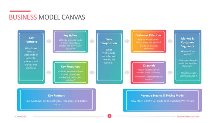 Business Model Canvas Template - Powerslides with Canvas ...