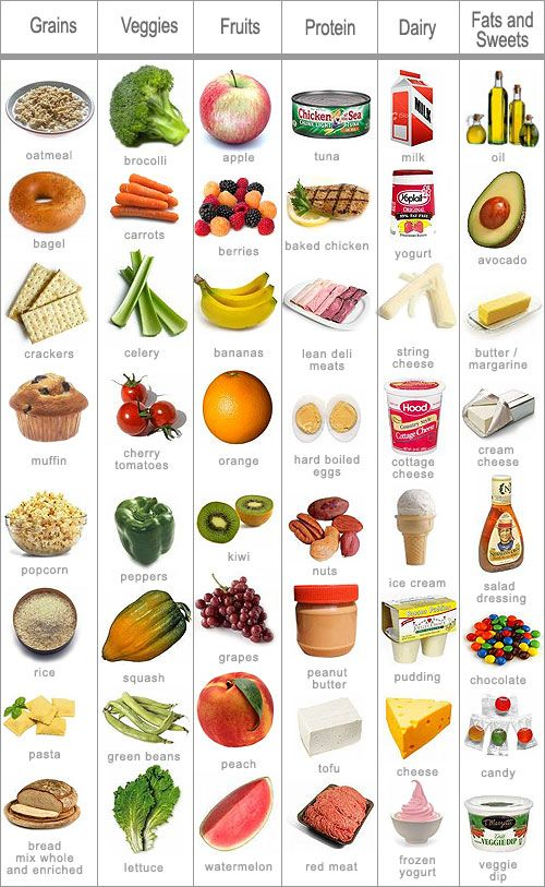 Make sure you get foods from each of these food groups to stay healthy